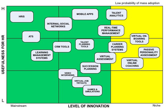 usefulness-innovation-matrix