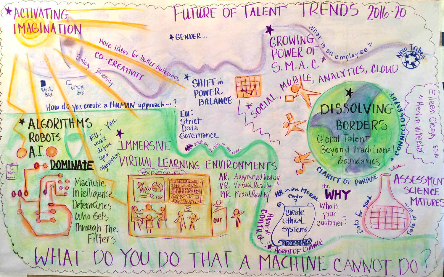 Future of Talent Retreat 2016 - Trends 2016-2020