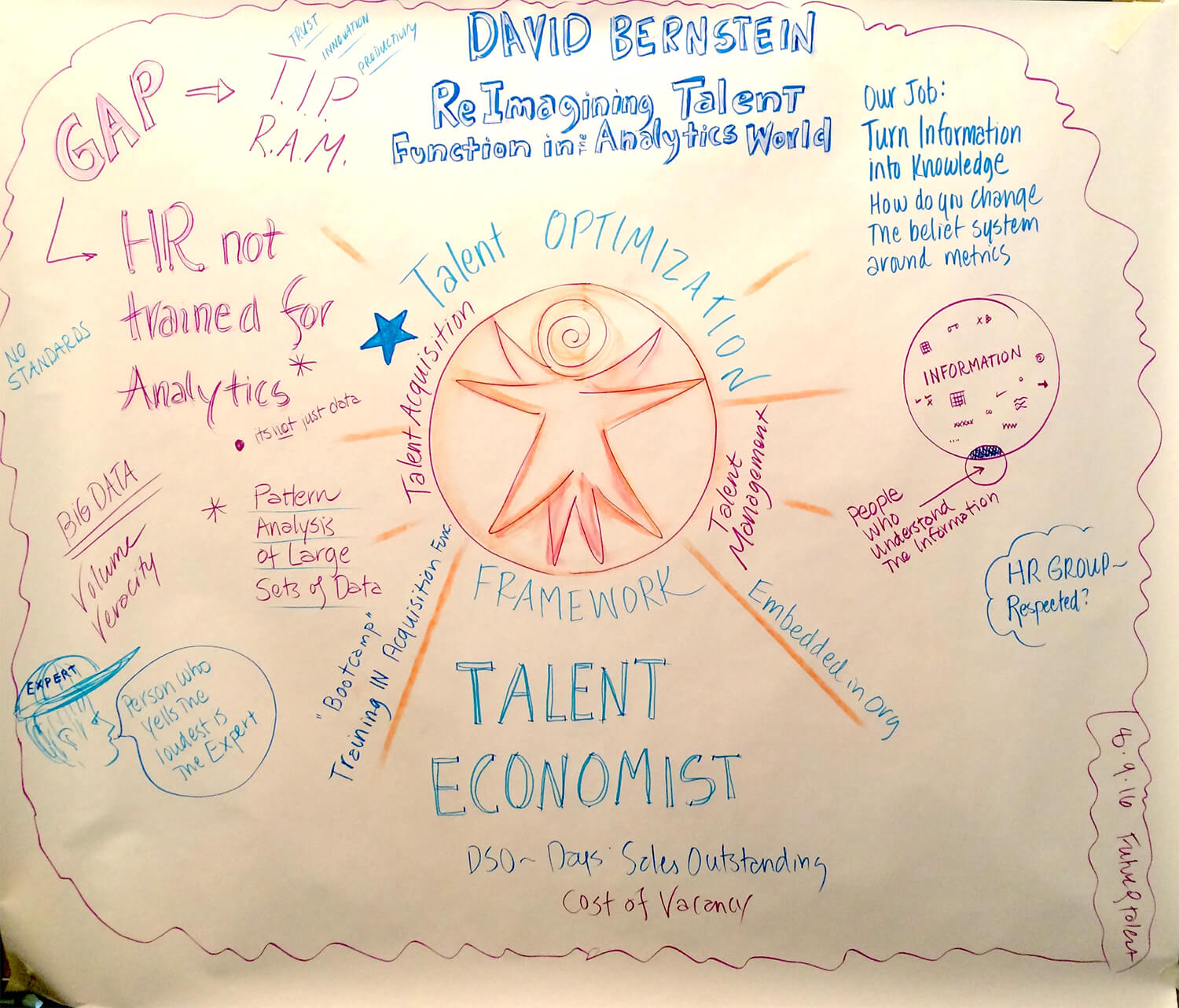 David Bernstein - Reimagining Talent Functions In An Analytics World - Future of Talent Retreat 2016